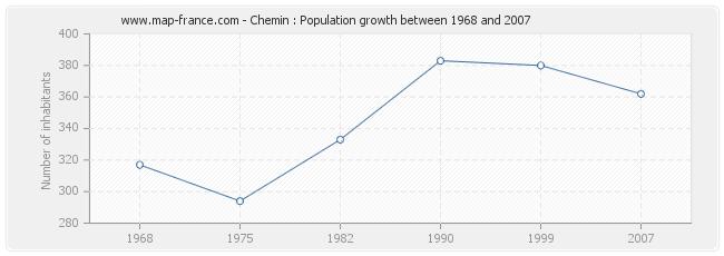 Population Chemin