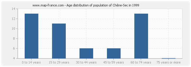 Age distribution of population of Chêne-Sec in 1999
