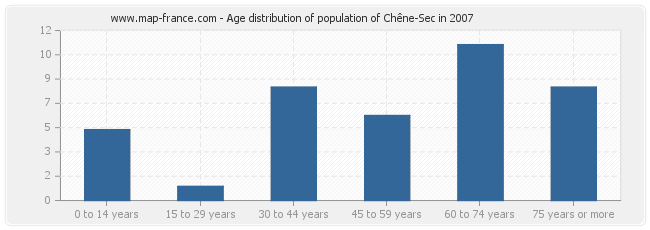 Age distribution of population of Chêne-Sec in 2007