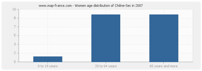 Women age distribution of Chêne-Sec in 2007