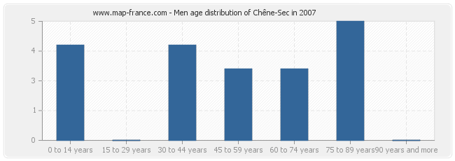 Men age distribution of Chêne-Sec in 2007