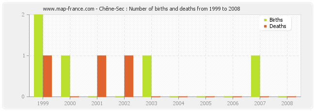 Chêne-Sec : Number of births and deaths from 1999 to 2008