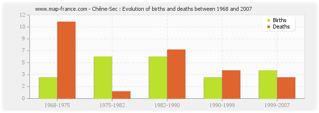 Chêne-Sec : Evolution of births and deaths between 1968 and 2007