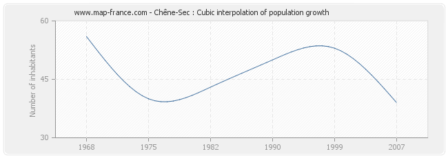 Chêne-Sec : Cubic interpolation of population growth