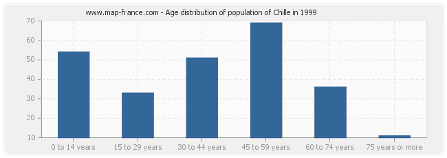 Age distribution of population of Chille in 1999