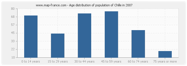 Age distribution of population of Chille in 2007