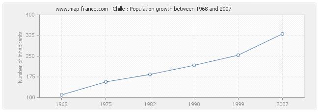 Population Chille