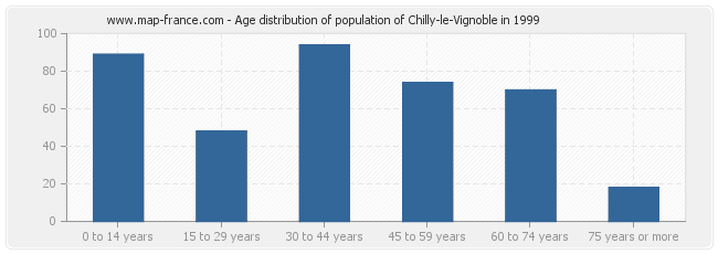 Age distribution of population of Chilly-le-Vignoble in 1999