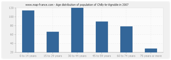 Age distribution of population of Chilly-le-Vignoble in 2007