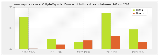 Chilly-le-Vignoble : Evolution of births and deaths between 1968 and 2007