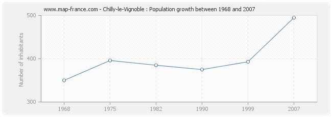 Population Chilly-le-Vignoble