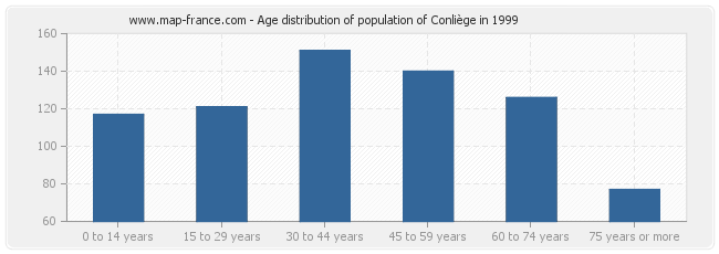 Age distribution of population of Conliège in 1999