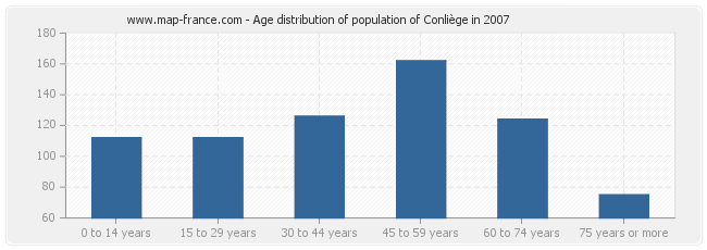 Age distribution of population of Conliège in 2007