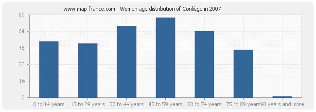 Women age distribution of Conliège in 2007