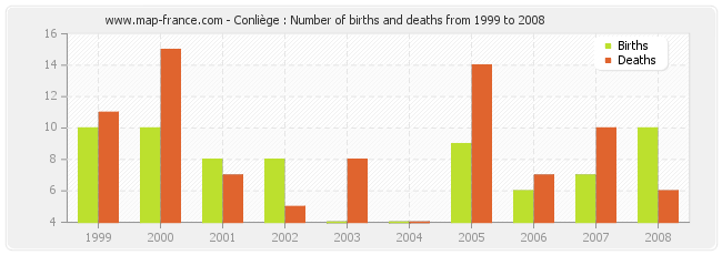 Conliège : Number of births and deaths from 1999 to 2008