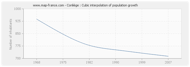Conliège : Cubic interpolation of population growth