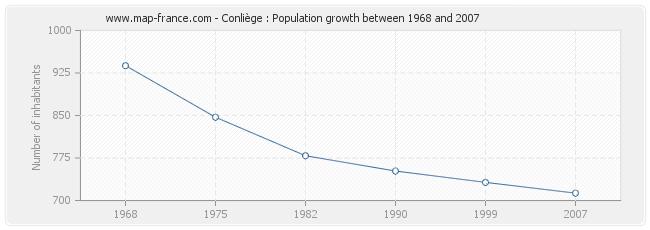 Population Conliège