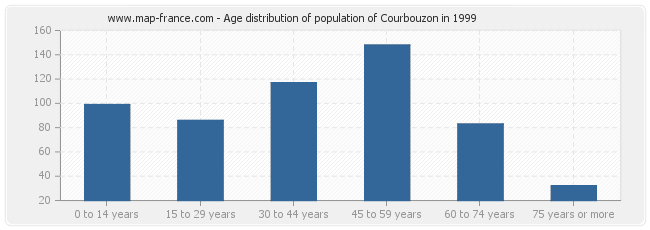 Age distribution of population of Courbouzon in 1999