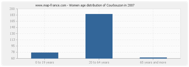 Women age distribution of Courbouzon in 2007