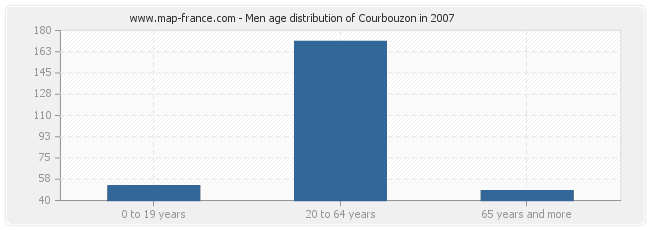 Men age distribution of Courbouzon in 2007