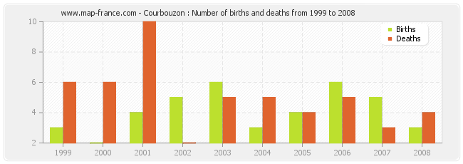 Courbouzon : Number of births and deaths from 1999 to 2008