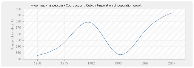 Courbouzon : Cubic interpolation of population growth