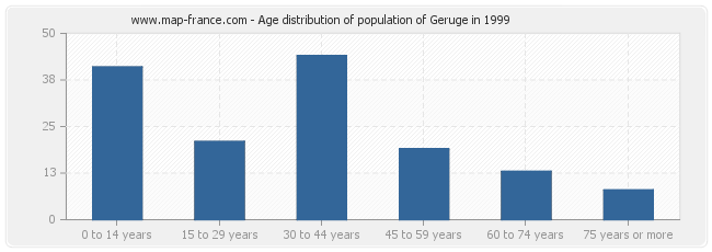 Age distribution of population of Geruge in 1999