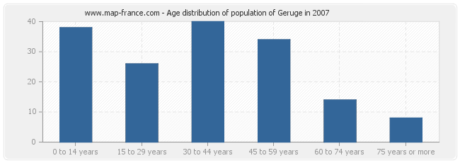 Age distribution of population of Geruge in 2007