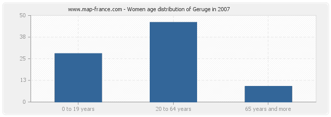 Women age distribution of Geruge in 2007
