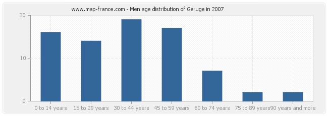 Men age distribution of Geruge in 2007
