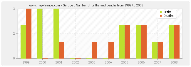 Geruge : Number of births and deaths from 1999 to 2008