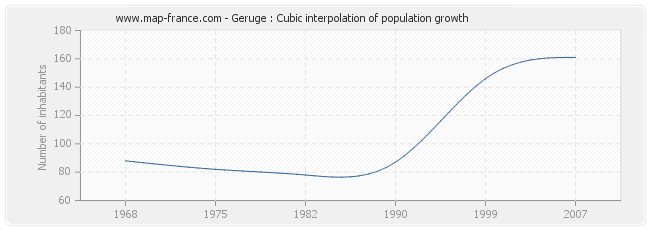 Geruge : Cubic interpolation of population growth