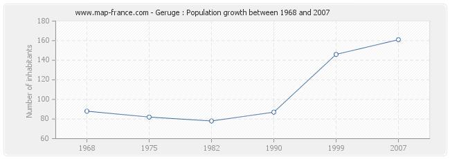 Population Geruge