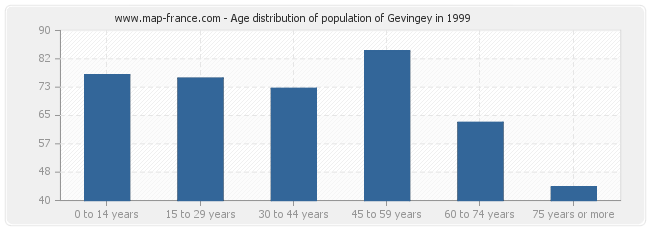 Age distribution of population of Gevingey in 1999