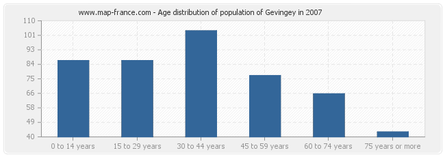Age distribution of population of Gevingey in 2007