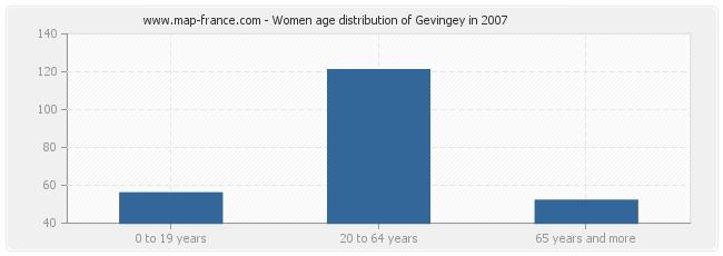 Women age distribution of Gevingey in 2007