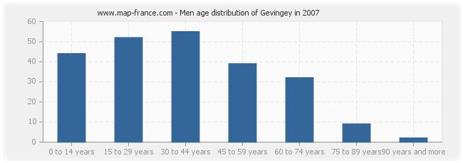 Men age distribution of Gevingey in 2007
