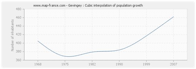 Gevingey : Cubic interpolation of population growth