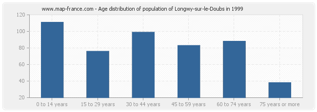 Age distribution of population of Longwy-sur-le-Doubs in 1999