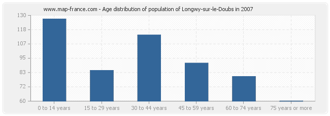 Age distribution of population of Longwy-sur-le-Doubs in 2007