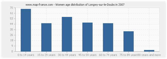 Women age distribution of Longwy-sur-le-Doubs in 2007