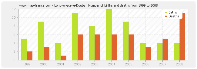 Longwy-sur-le-Doubs : Number of births and deaths from 1999 to 2008