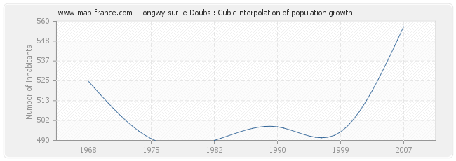 Longwy-sur-le-Doubs : Cubic interpolation of population growth