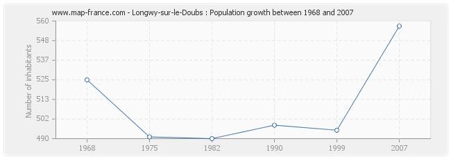 Population Longwy-sur-le-Doubs