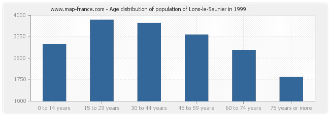Age distribution of population of Lons-le-Saunier in 1999