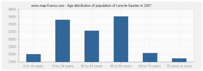 Age distribution of population of Lons-le-Saunier in 2007