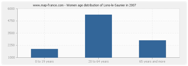 Women age distribution of Lons-le-Saunier in 2007