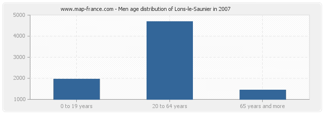 Men age distribution of Lons-le-Saunier in 2007