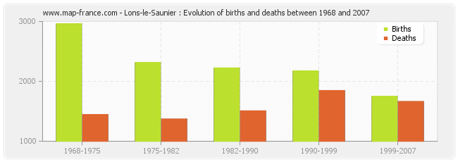Lons-le-Saunier : Evolution of births and deaths between 1968 and 2007