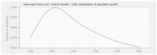 Lons-le-Saunier : Cubic interpolation of population growth